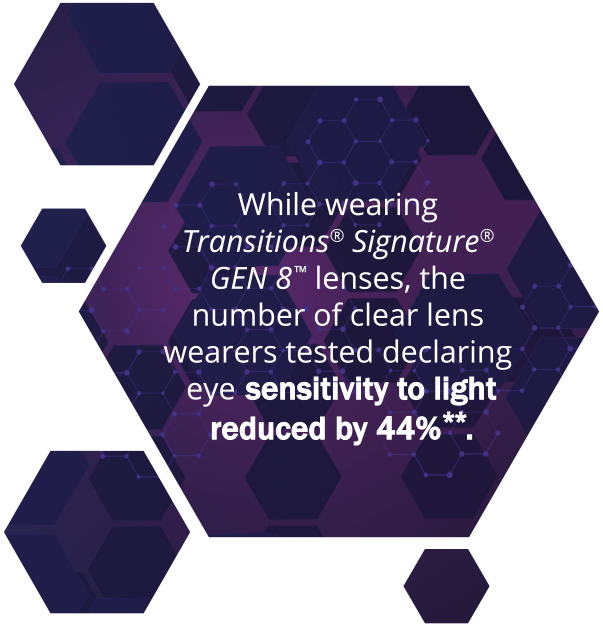 While wearing Transitions Signature GEN 8 lenses, the number of clear lens wearers tested declaring eye sensitivity to light reduced by 44%.