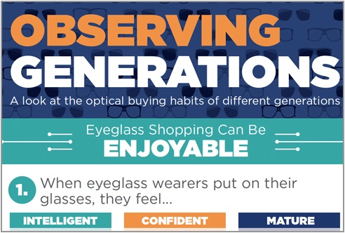 Observing Generations: A look at the optical buying habits of different generations