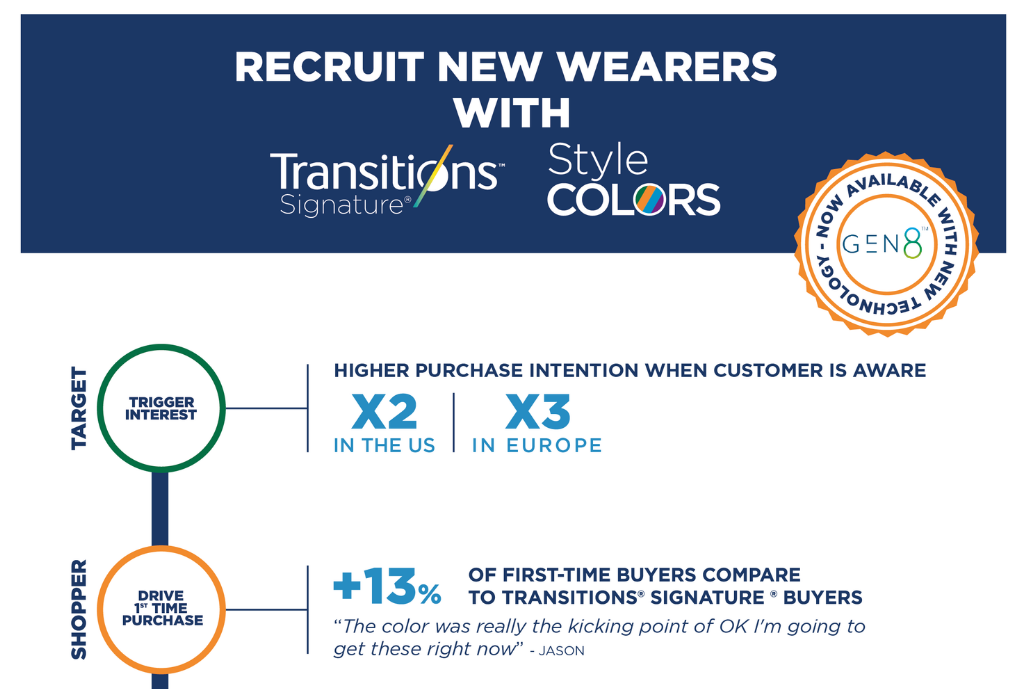 <em>Transitions<sup>®</sup></em> GEN 8<sup>™</sup> style colors Infographic – Recruit New Wearers